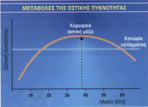 Η πρόληψη της οστεοπόρωσης