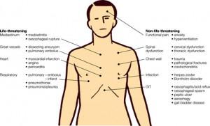 πόνος στο στήθος - αίτια
