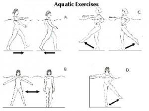 ασκήσεις στο νερό για τα πόδια