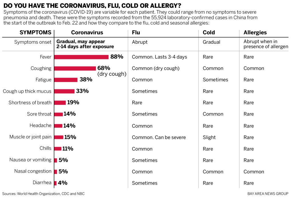 σύγκριση γρίπης -  κορωνοϊού